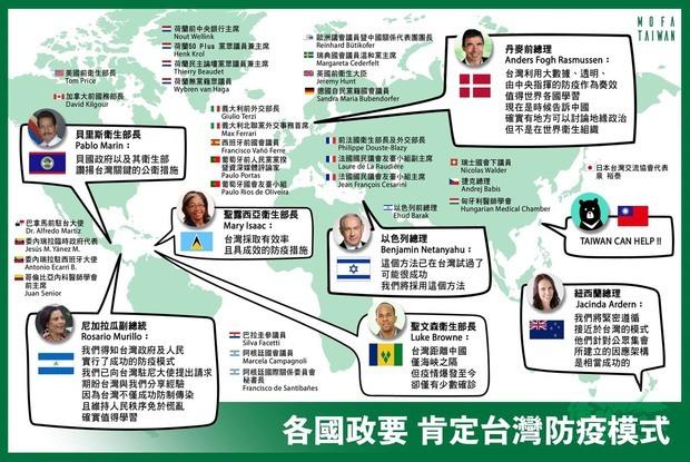 國際政要肯定臺灣防疫成績。
