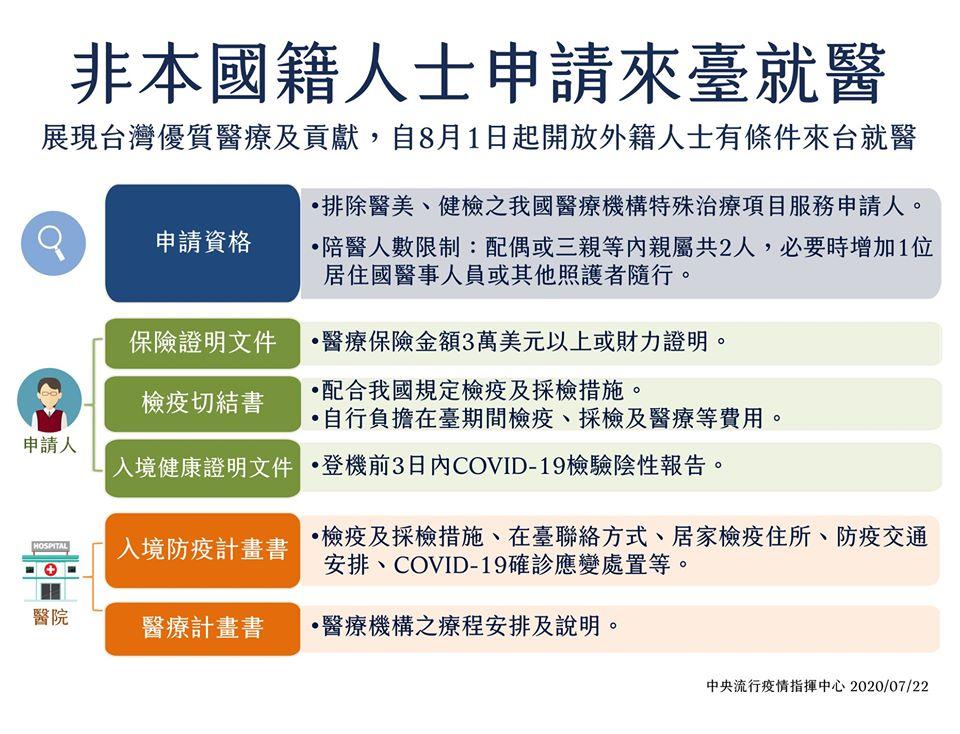 展現台灣優質醫療及貢獻,自8月1日起開放外籍人士有條件來台就醫