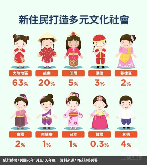 A chart showing the percentage of nationals from different countries who have settled in Taiwan between 1987 and last year./Photo taken from the National Immigration Agency Web site
