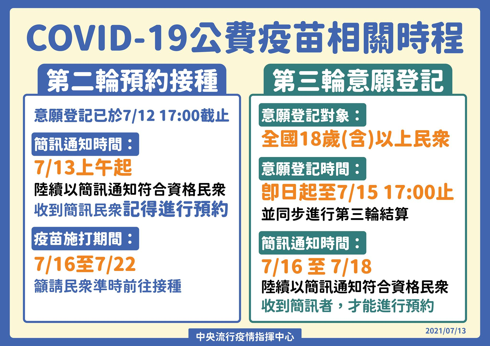 COVID-19公費疫苗預約平臺 即日起開放18歲(含)以上民眾進行第三輪意願登記