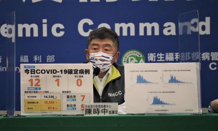 Taiwan records 12 new domestic COVID-19 cases, zero deaths