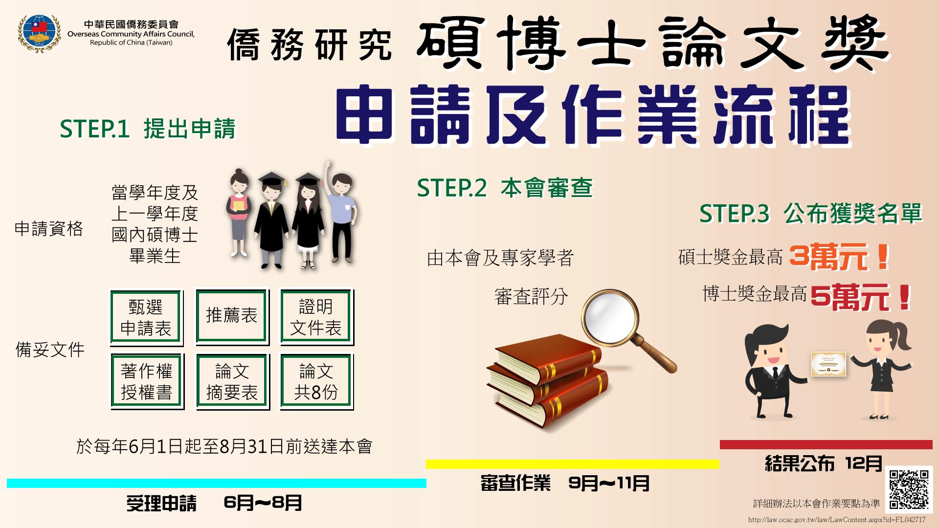 碩博士論文獎申請及作業流程